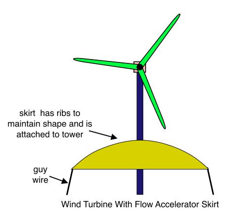 FloDesign Wind Turbine Corp. of Wilbraham awarded $8.3 million to
