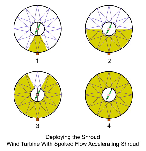 Wind Turbine With Spoked Flow Accelerating Shroud, Deploying the Shroud