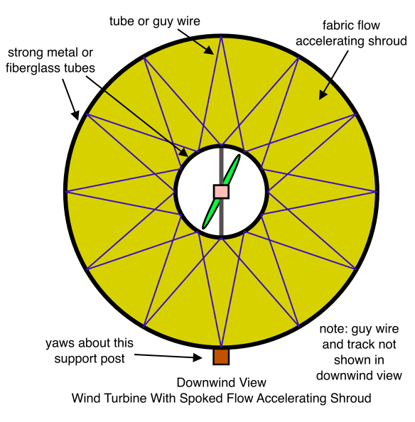 Wind Turbine With Spoked Annular Shroud, Downwind View