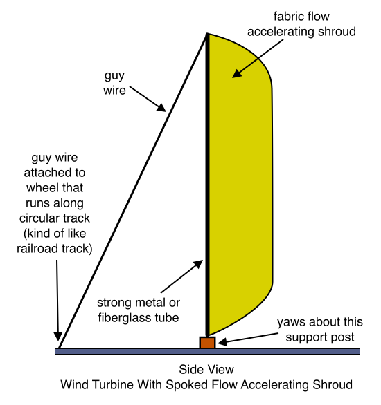 Wind Turbine With Spoked Annular Shroud, Side View