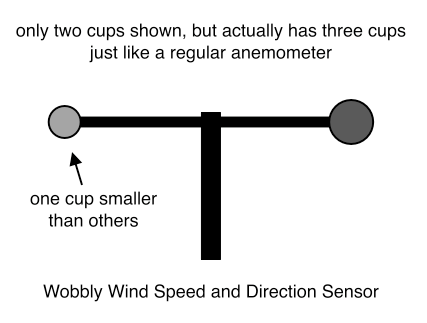 Wobbly Wind Speed and Direction Sensor