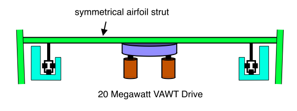 20 Megawatt VAWT (Blade Supported in Middle, Drive Mechanism with Symmetrical Airfoil Strut)
