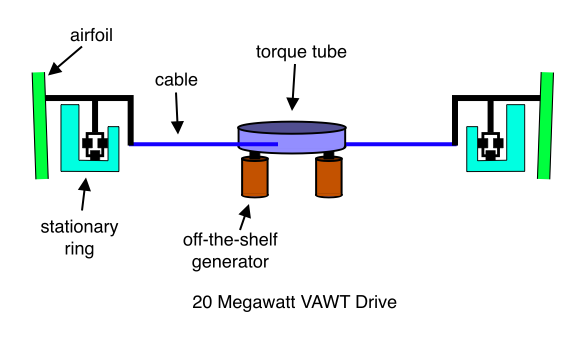 20 Megawatt VAWT (Blade Supported in Middle, Drive Mechanism)