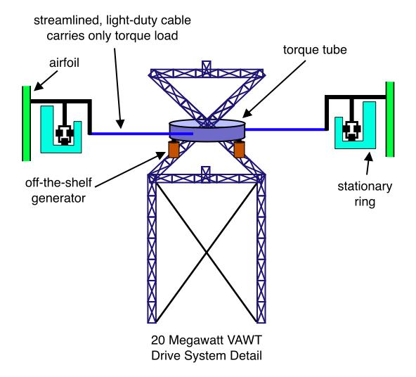 20 Megawatt VAWT Drive System Detail