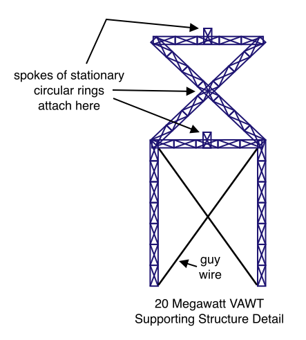 20 Megawatt VAWT Supporting Structure Detail