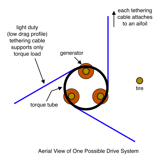 Aerial View of One Possible Drive System
