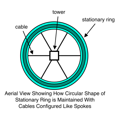 Aerial View Showing How Circular Shape of Stationary Ring is Maintained With Cables Configured Like Spokes