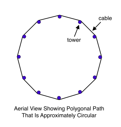 Aerial View Showing Polygonal Path That Is Approximately Circular