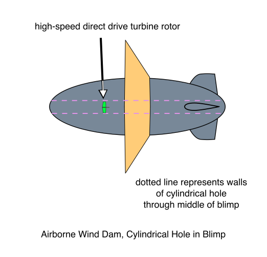 Airborne Wind Dam, Cylindrical Hole in Blimp