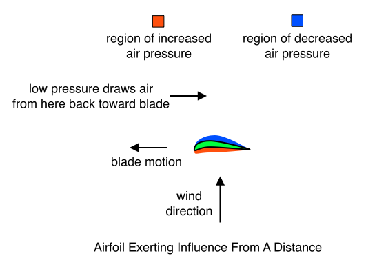 Airfoil Exerting Influence From A Distance