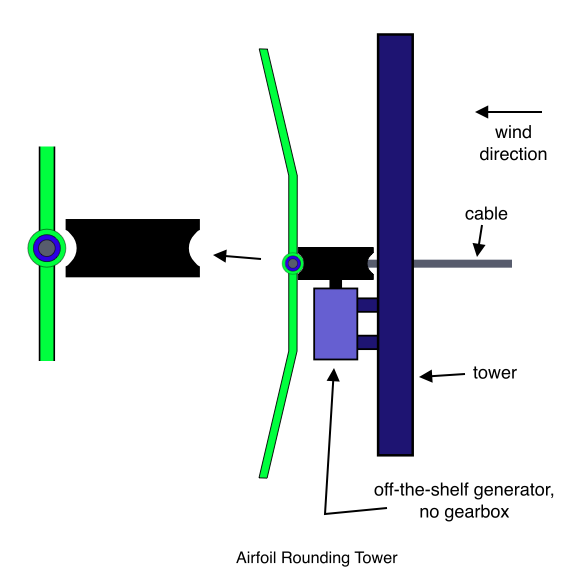 Airfoil Rounding Tower