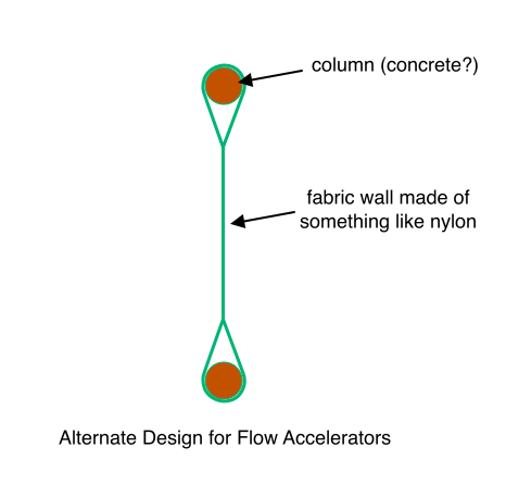 Alternate Design for Flow Accelerators