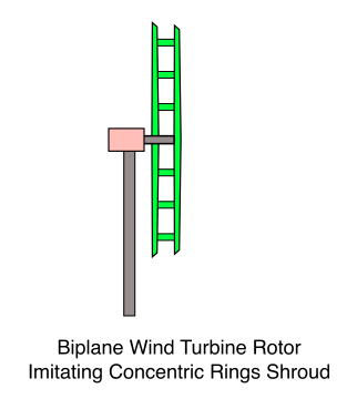 Biplane Wind Turbine Rotor, Imitating Concentric Rings Shroud
