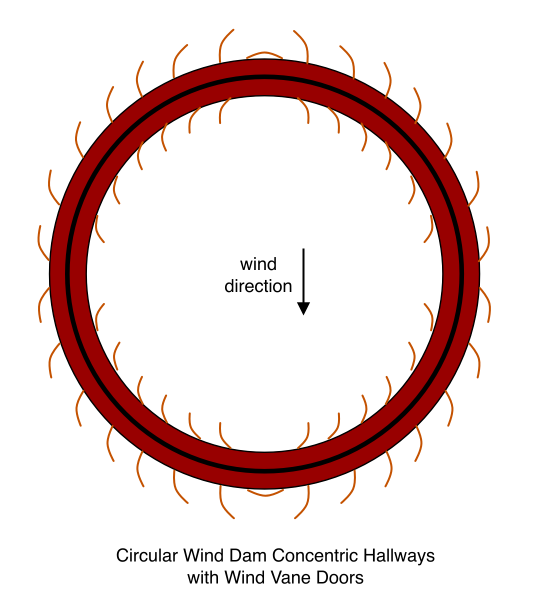 Circular Wind Dam Concentric Hallways with Wind Vane Doors