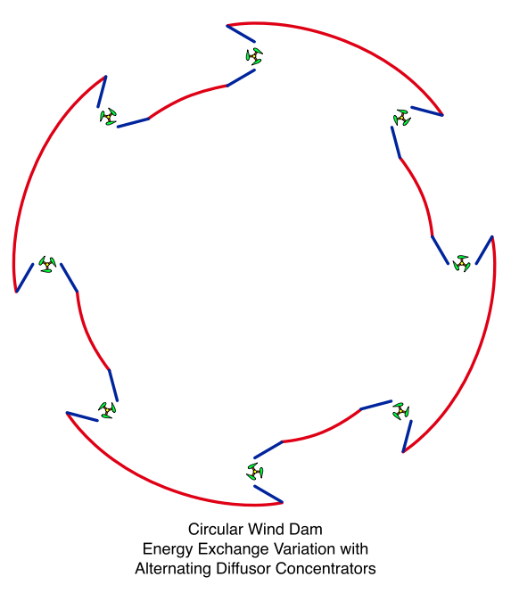 Circular Wind Dam, Rotated Energy Exchange Variation with Alternating Diffusor Concentrators