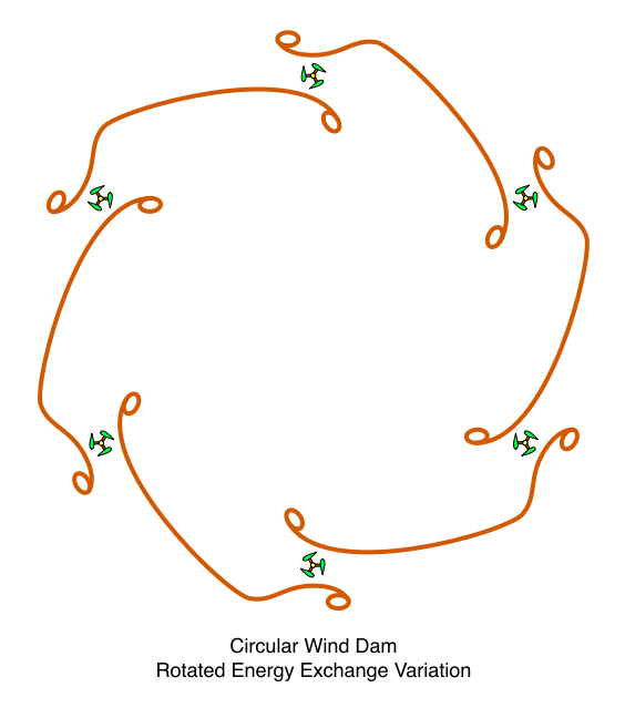 Circular Wind Dam, Rotated Energy Exchange Variation