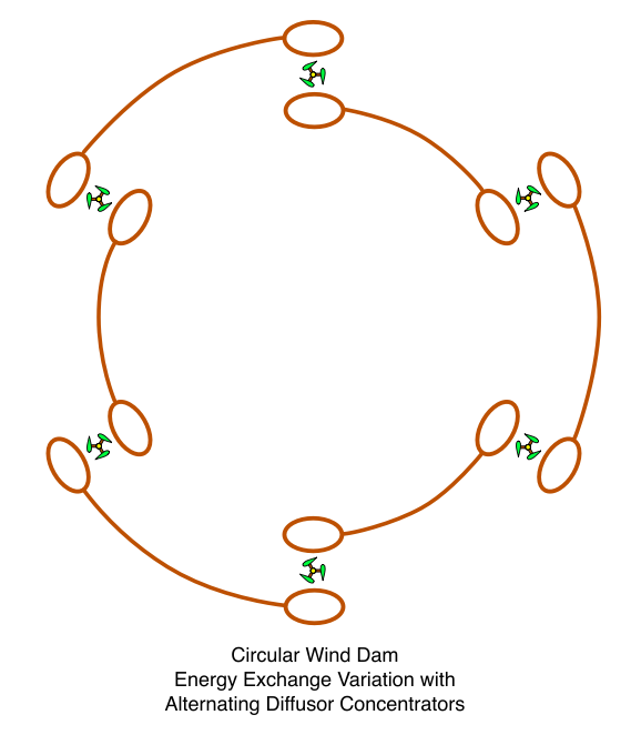 Circular Wind Dam, Rotated Energy Exchange Variation with Alternating Diffusor Concentrators 2