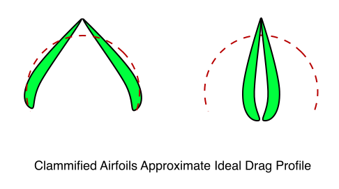Clammified Airfoils Approximate Ideal Drag Profile