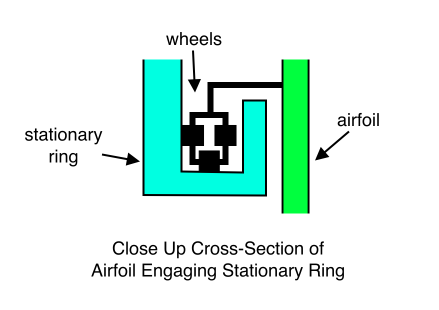 Close Up Cross-Section of Airfoil Engaging Stationary Ring
