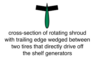 Rotating Shroud Drives Tires