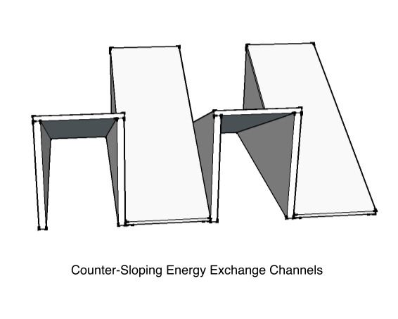 Counter-Sloping Energy Exchange Channels