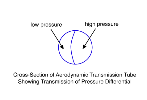 Cross-Section of Aerodynamic Transmission Tube Showing Transmission of Pressure Differential