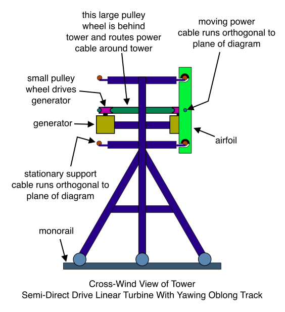 Cross-Wind View of Tower Semi-Direct Drive Linear Turbine With Yawing Oblong Track