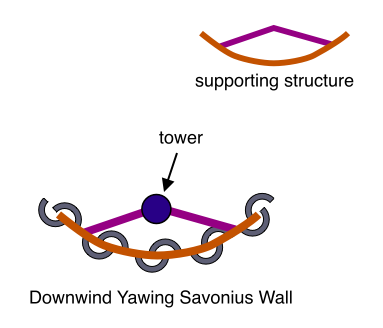 Downwind Yawing Savonius Wall
