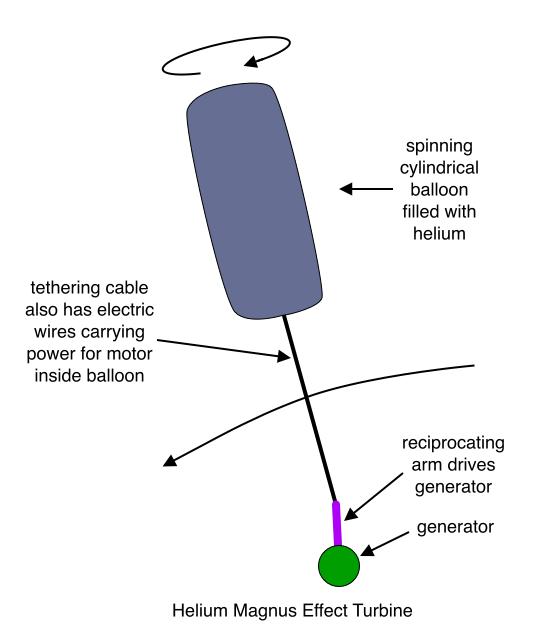 Helium Magnus Effect Turbine