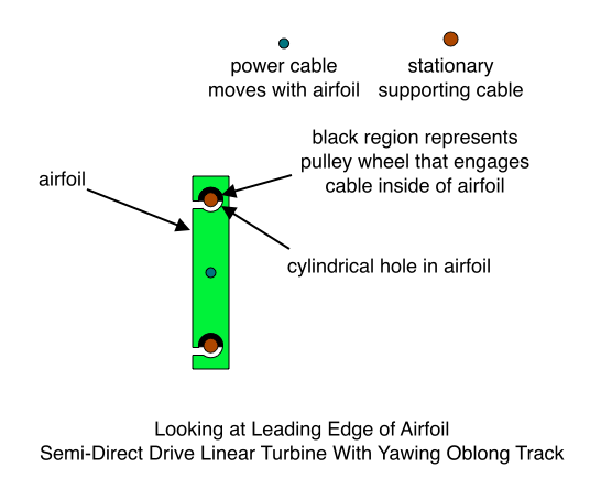 Looking at Leading Edge of Airfoil Semi-Direct Drive Linear Turbine With Yawing Oblong Track
