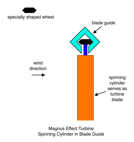 Magnus Effect Turbine Spinning Cylinder in Blade Guide