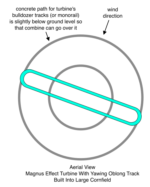 Magnus Effect Turbine With Yawing Oblong Track (Aerial View)