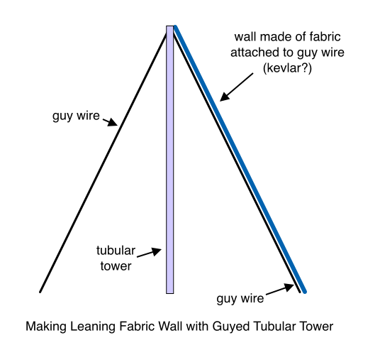 Making Leaning Fabric Wall with Guyed Tubular Tower