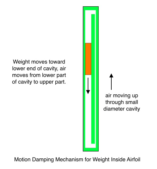 Motion Damping Mechanism for Weight Inside Airfoil