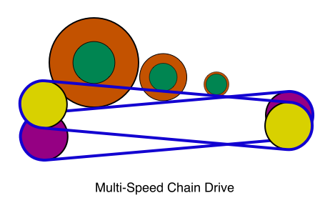 Multi-Speed Chain Drive