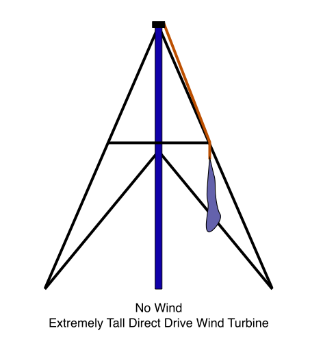 No Wind, Extremely Tall Direct Drive Wind Turbine