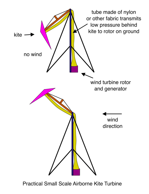 Practical Small Scale Airborne Kite Turbine