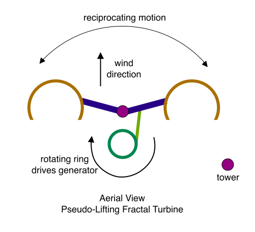 Pseudo-Lifting Fractal Turbine