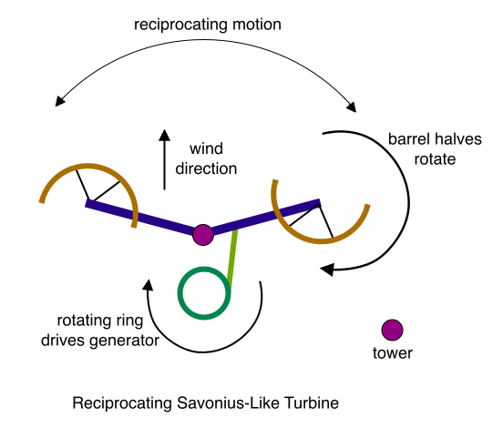 Reciprocating Savonius-Like Turbine