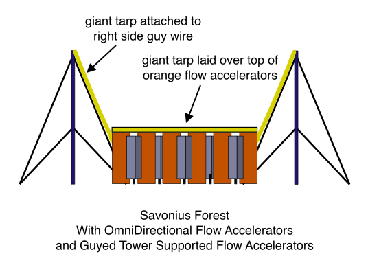 Savonius Forest With OmniDirectional Flow Accelerators and Guyed Tower Supported Flow Accelerators
