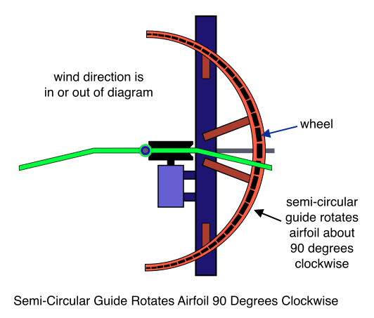 Semi-Circular Guide Rotates Airfoil 90 Degrees Clockwise