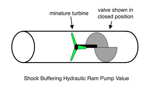 Shock Buffering Hydraulic Ram Pump Value