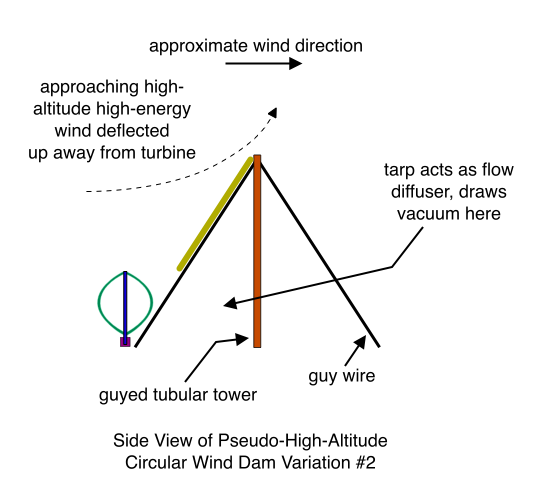 Side View of Pseudo-High-Altitude Circular Wind Dam Variation #2 (wind blowing from left)