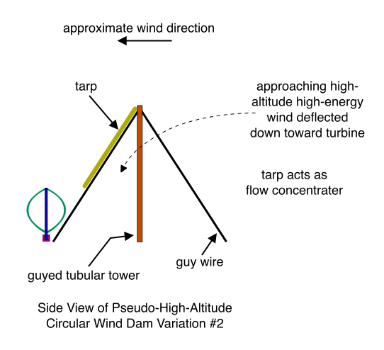 Side View of Pseudo-High-Altitude Circular Wind Dam Variation #2 (wind blowing from right)