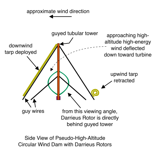 Side View of Pseudo-High-Altitude Circular Wind Dam with Darrieus Rotors
