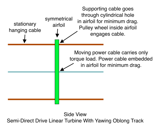 Side View of Semi-Direct Drive Linear Turbine With Yawing Oblong Track