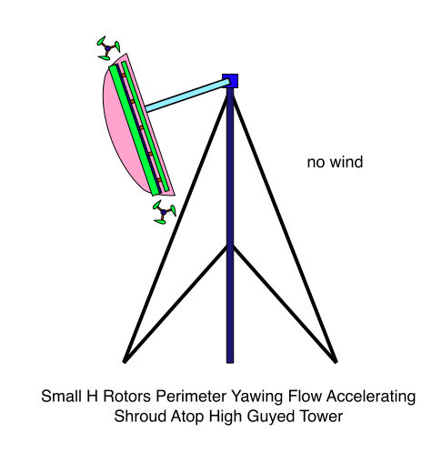 Small H Rotors Perimeter Yawing Flow Accelerating Shroud Atop High Guyed Tower