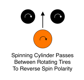Spinning Cylinder Passes Between Rotating Tires To Reverse Spin Polarity