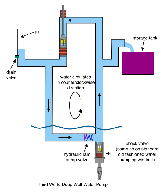 Third World Deep Well Water Pump (Piston Driven Variation)