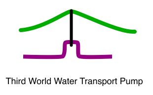 Third World Water Transport Pump, Crankshaft Version